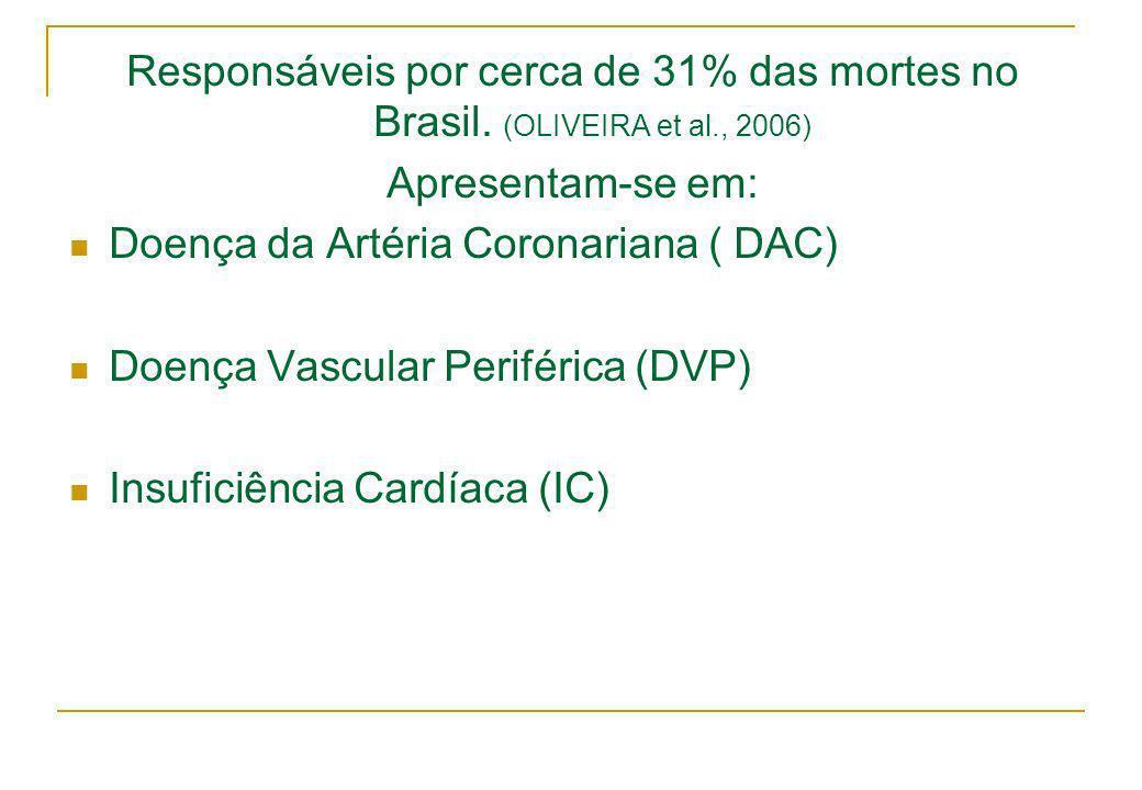Responsáveis por cerca de 31% das mortes no Brasil. (OLIVEIRA et al., 2006) Apresentam-se em: Doença da Artéria Coronariana ( DAC) Doença Vascular Per