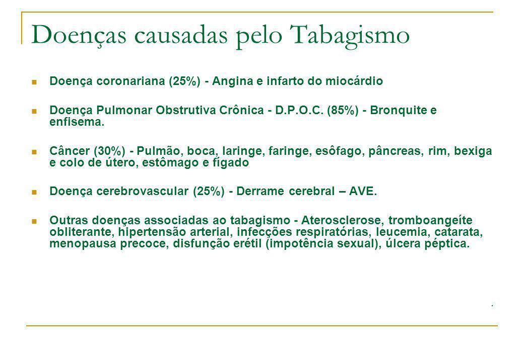 Doenças causadas pelo Tabagismo Doença coronariana (25%) - Angina e infarto do miocárdio Doença Pulmonar Obstrutiva Crônica - D.P.O.C. (85%) - Bronqui