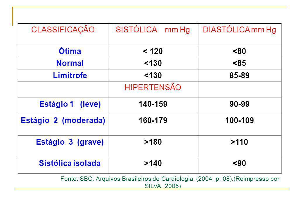 CLASSIFICAÇÃOSISTÓLICA mm HgDIASTÓLICA mm Hg Ótima< 120<80 Normal<130<85 Limítrofe<13085-89 HIPERTENSÃO Estágio 1 (leve)140-15990-99 Estágio 2 (modera