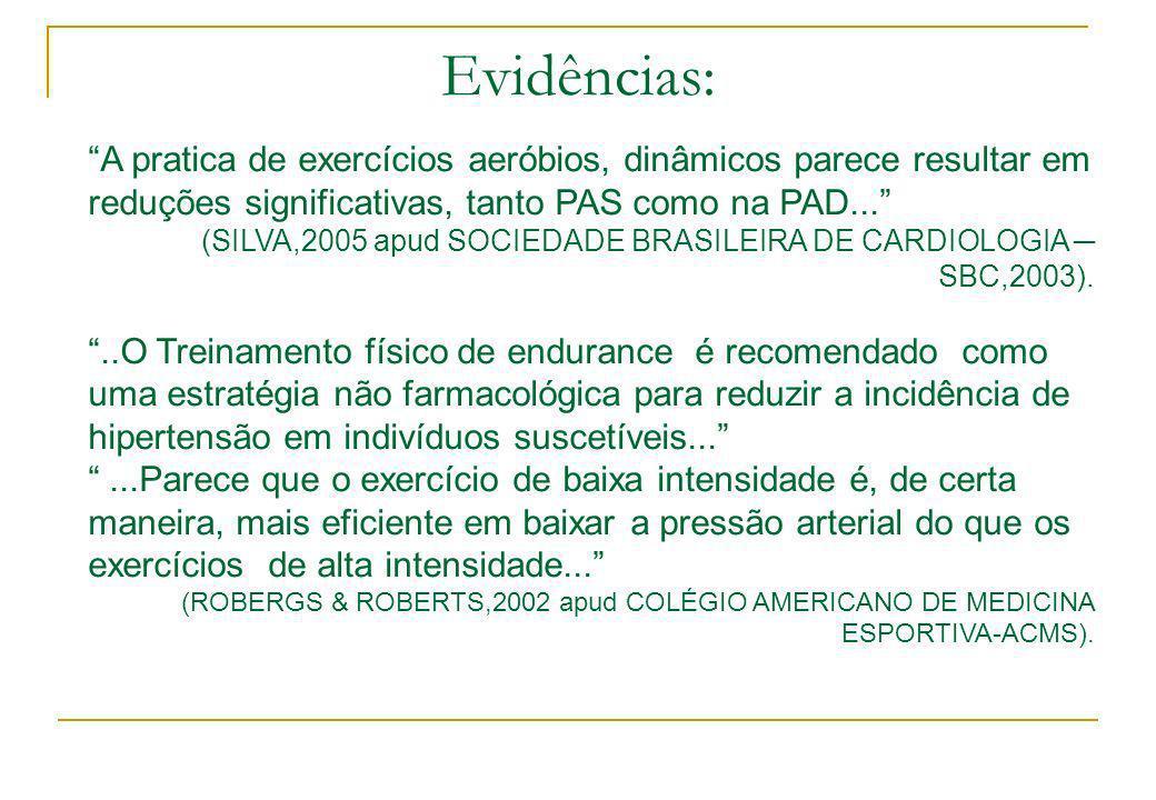 Evidências: A pratica de exercícios aeróbios, dinâmicos parece resultar em reduções significativas, tanto PAS como na PAD... (SILVA,2005 apud SOCIEDAD