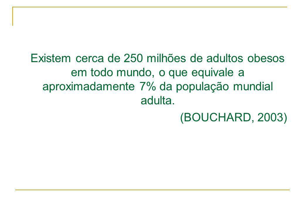 Existem cerca de 250 milhões de adultos obesos em todo mundo, o que equivale a aproximadamente 7% da população mundial adulta. (BOUCHARD, 2003)