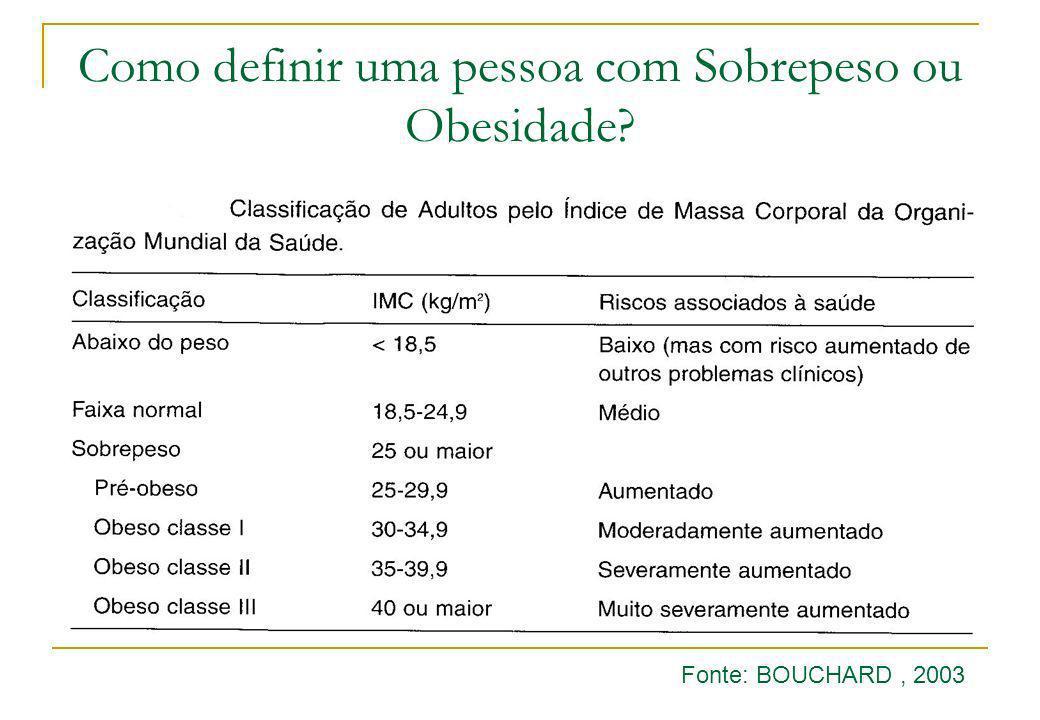 Como definir uma pessoa com Sobrepeso ou Obesidade? Fonte: BOUCHARD, 2003
