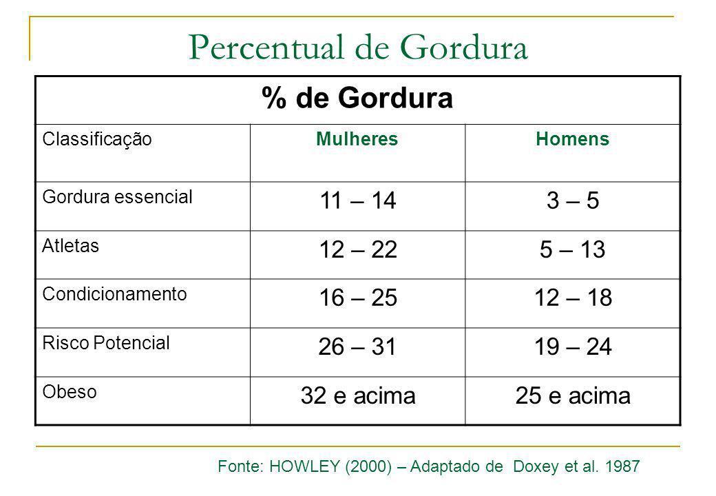Percentual de Gordura % de Gordura ClassificaçãoMulheresHomens Gordura essencial 11 – 143 – 5 Atletas 12 – 225 – 13 Condicionamento 16 – 2512 – 18 Ris