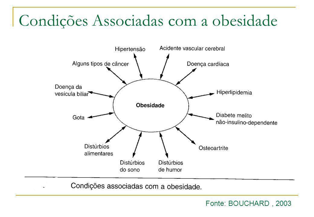 Condições Associadas com a obesidade Fonte: BOUCHARD, 2003