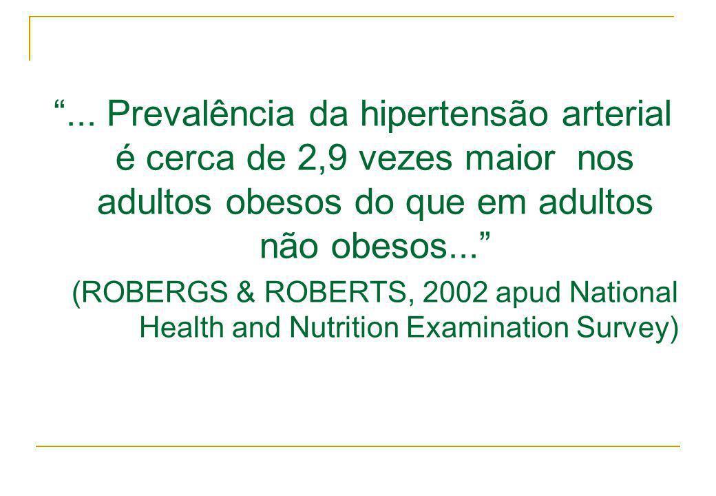 ... Prevalência da hipertensão arterial é cerca de 2,9 vezes maior nos adultos obesos do que em adultos não obesos... (ROBERGS & ROBERTS, 2002 apud Na
