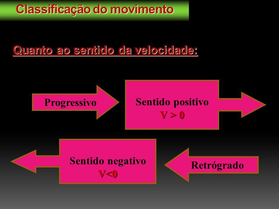 Classificação do movimento Quanto ao sentido da velocidade: Progressivo Sentido positivo V > 0 Retrógrado Sentido negativo V<0