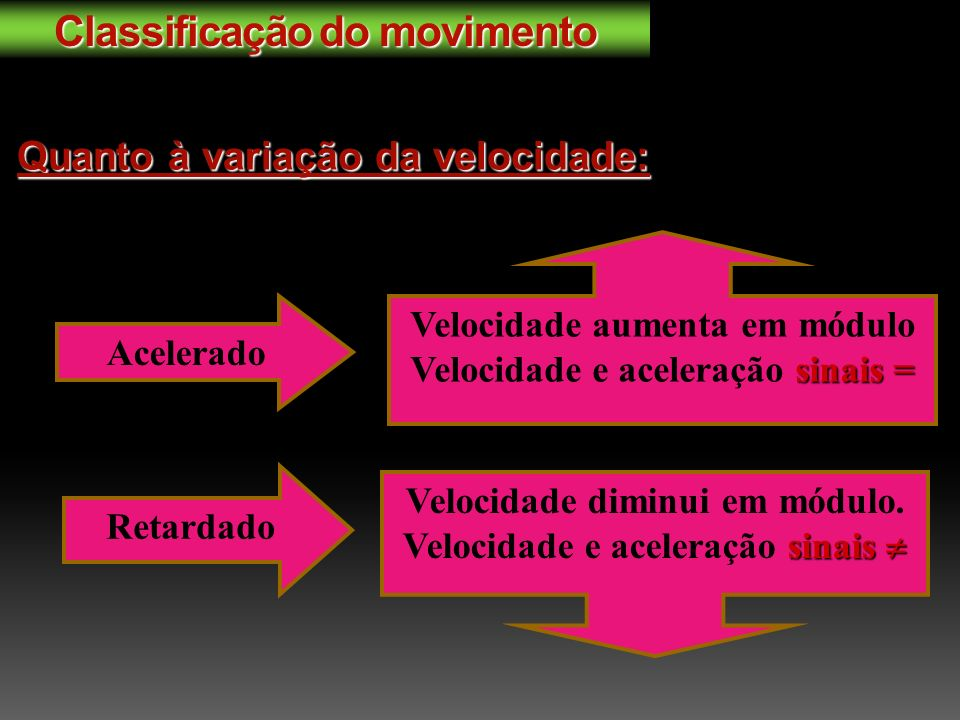 Quanto à variação da velocidade: Acelerado Velocidade aumenta em módulo Velocidade e aceleração s ss sinais = Retardado Velocidade diminui em módulo.