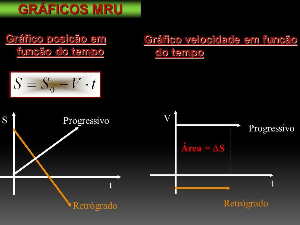 Gráfico posição em função do tempo S t Retrógrado Progressivo GRÁFICOS MRU Gráfico velocidade em função do tempo V t Retrógrado Progressivo Área = S