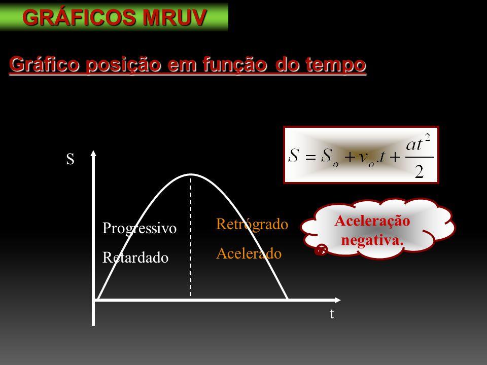 Gráfico posição em função do tempo S t Retrógrado Acelerado Progressivo Retardado Aceleração negativa.
