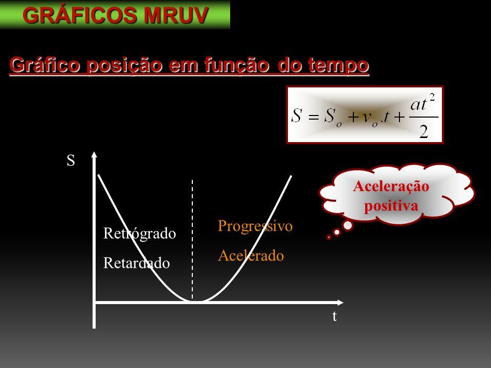 S t Progressivo Acelerado Retrógrado Retardado Aceleração positiva Gráfico posição em função do tempo GRÁFICOS MRUV