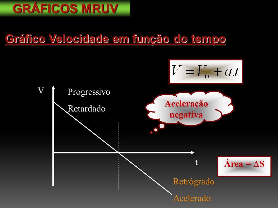 Gráfico Velocidade em função do tempo V t Retrógrado Acelerado Progressivo Retardado Aceleração negativa Área = S GRÁFICOS MRUV