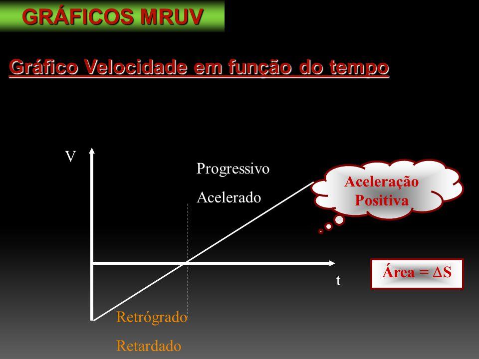 V t Retrógrado Retardado Progressivo Acelerado Aceleração Positiva Área = S Gráfico Velocidade em função do tempo GRÁFICOS MRUV