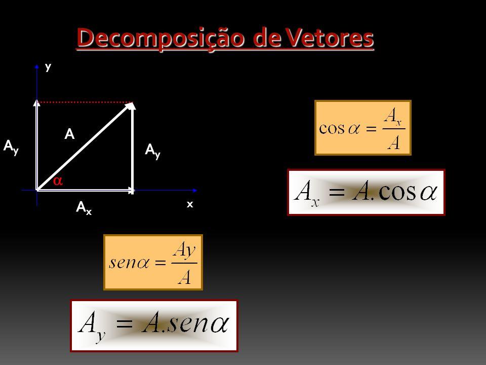 Decomposição de Vetores AxAx AyAy y x A AyAy