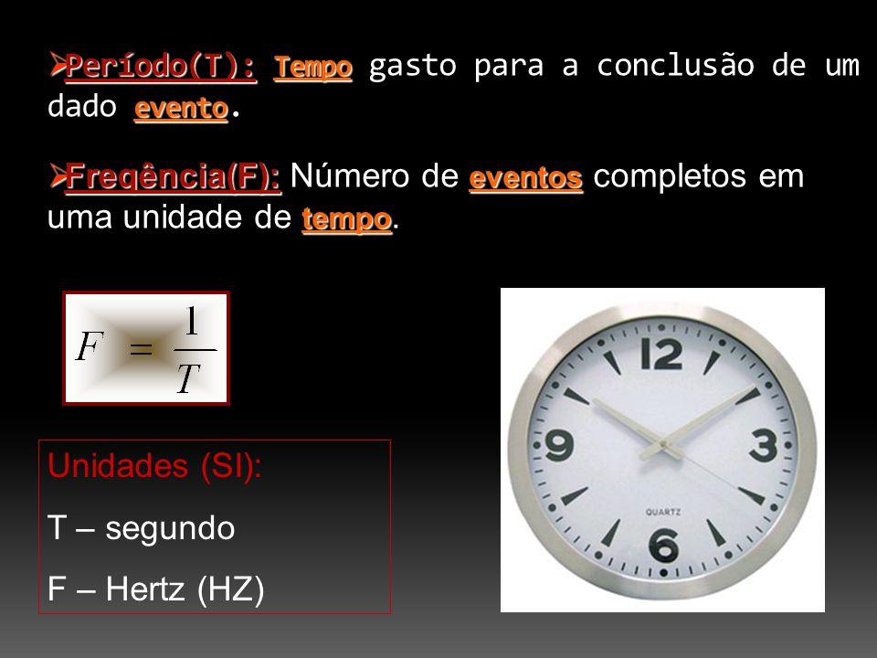 Período(T): Tempo evento Período(T): Tempo gasto para a conclusão de um dado evento.