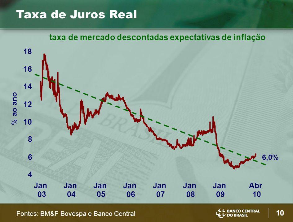 10 Taxa de Juros Real 4 6 8 10 12 14 16 18 Jan 03 Jan 04 Jan 05 Jan 06 Jan 07 Jan 08 Jan 09 Abr 10 % ao ano Fontes: BM&F Bovespa e Banco Central 6,0% taxa de mercado descontadas expectativas de inflação