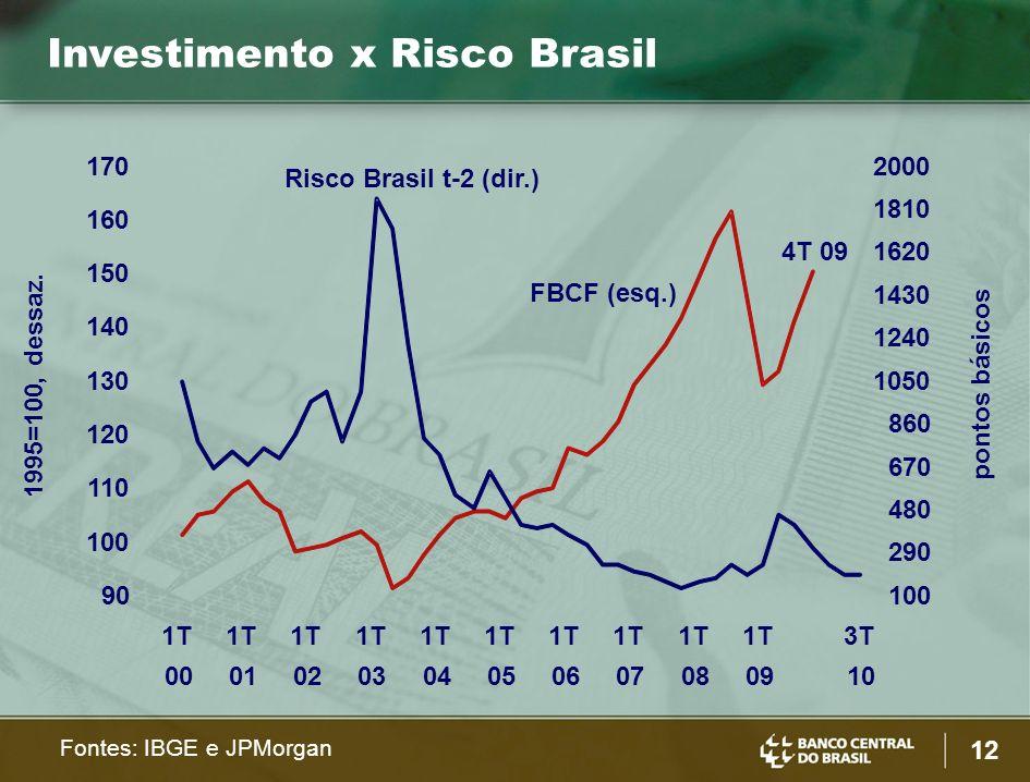 12 Fontes: IBGE e JPMorgan 1995=100, dessaz.