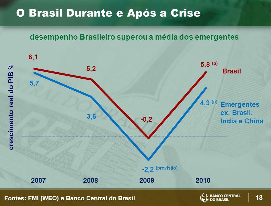 13 Fontes: FMI (WEO) e Banco Central do Brasil 2007200820092010 crescimento real do PIB % desempenho Brasileiro superou a média dos emergentes O Brasil Durante e Após a Crise 5,7 3,6 -2,2 (previsão) 4,3 (p) 6,1 5,2 -0,2 5,8 (p) Emergentes ex.