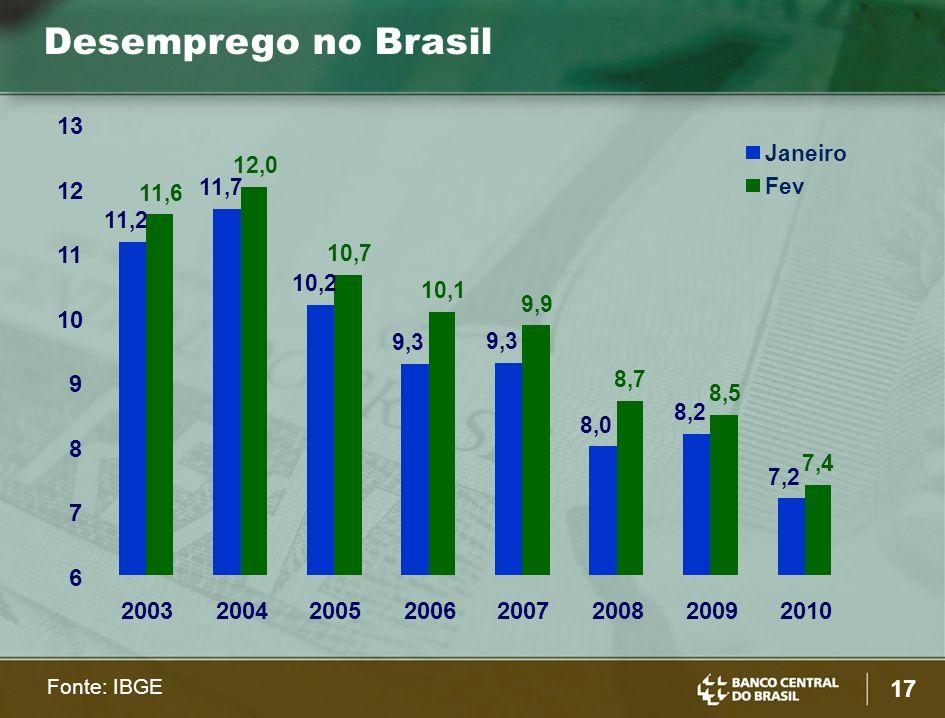 17 Desemprego no Brasil Fonte: IBGE 11,2 11,7 10,2 9,3 8,0 8,2 7,2 11,6 12,0 10,7 10,1 9,9 8,7 8,5 7,4 6 7 8 9 10 11 12 13 20032004200520062007200820092010 Janeiro Fev