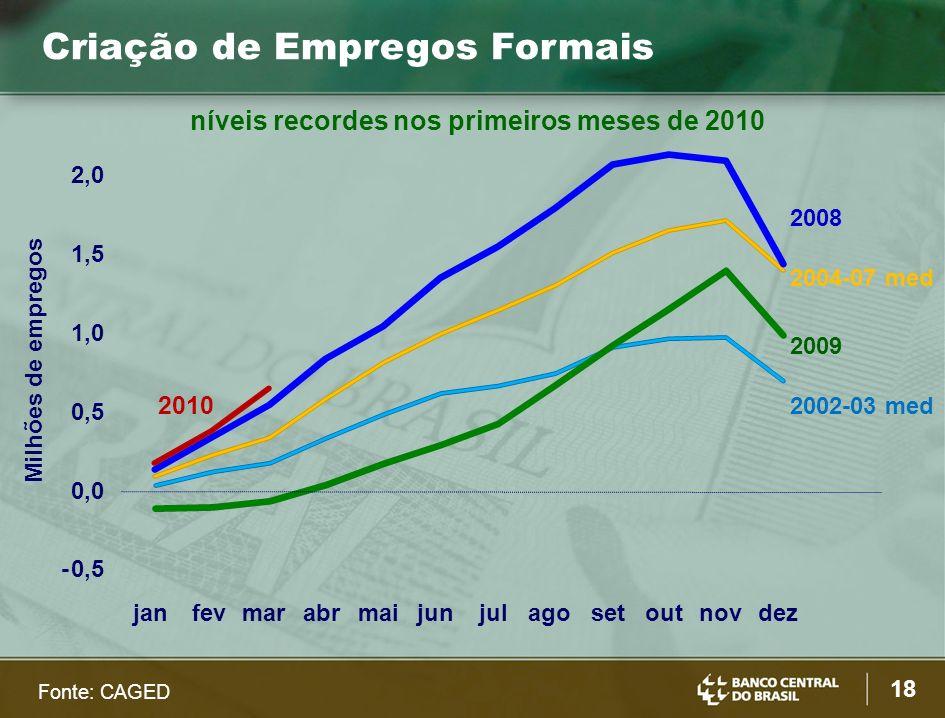 18 Fonte: CAGED -0,5 0,0 0,5 1,0 1,5 2,0 janfevmarabrmaijunjulagosetoutnovdez 2002-03 med 2004-07 med 2008 2009 2010 Milhões de empregos Criação de Empregos Formais níveis recordes nos primeiros meses de 2010