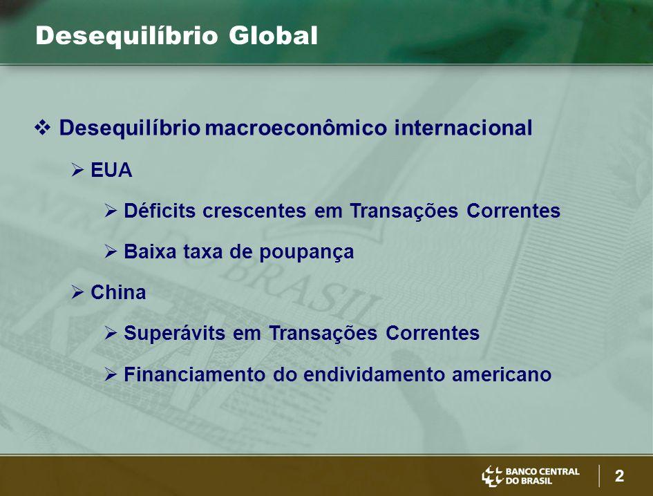 2 Desequilíbrio Global EUA Déficits crescentes em Transações Correntes Baixa taxa de poupança China Superávits em Transações Correntes Financiamento do endividamento americano Desequilíbrio macroeconômico internacional