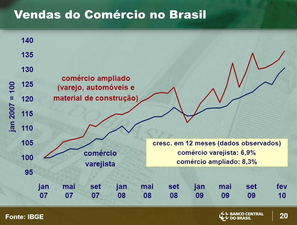 20 Fonte: IBGE jan 2007 = 100 comércio ampliado (varejo, automóveis e material de construção) comércio varejista cresc.