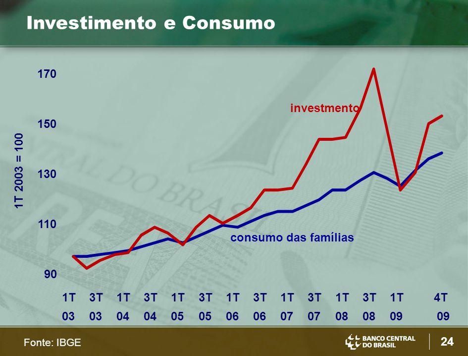 24 Investimento e Consumo 1T 2003 = 100 Fonte: IBGE consumo das famílias investmento 90 110 130 150 170 1T 03 3T 03 1T 04 3T 04 1T 05 3T 05 1T 06 3T 06 1T 07 3T 07 1T 08 3T 08 1T 09 4T 09
