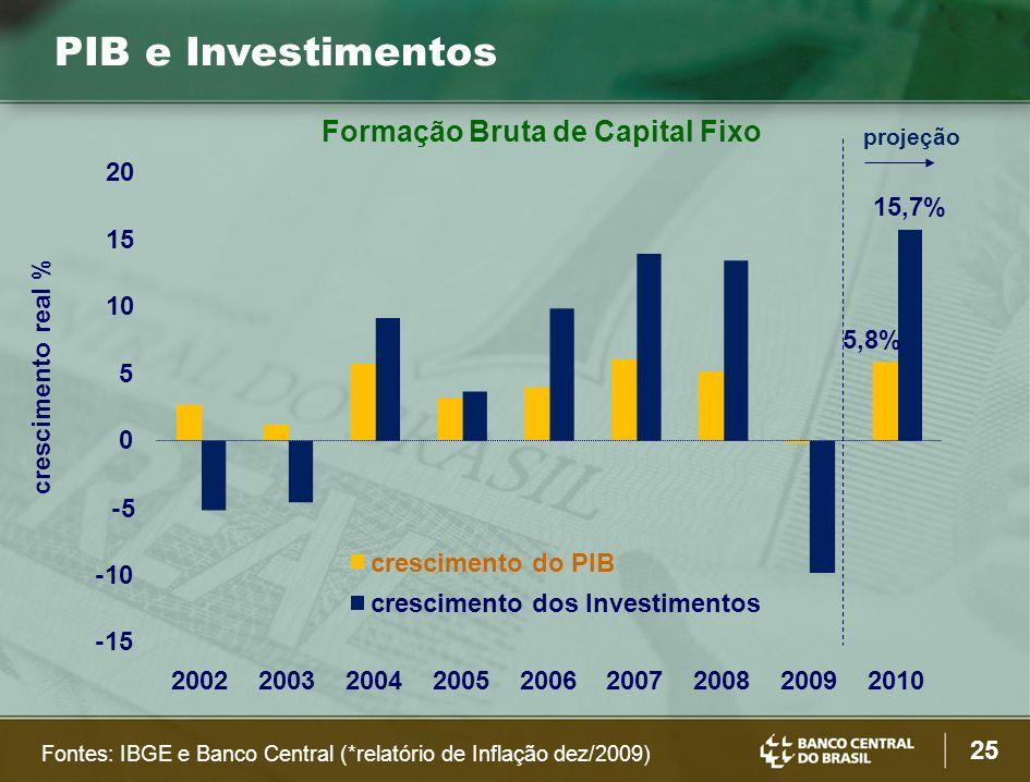 25 PIB e Investimentos Fontes: IBGE e Banco Central (*relatório de Inflação dez/2009) 5,8% 15,7% -15 -10 -5 0 5 15 20 200220032004200520062007200820092010 Formação Bruta de Capital Fixo crescimento do PIB crescimento real % projeção crescimento dos Investimentos