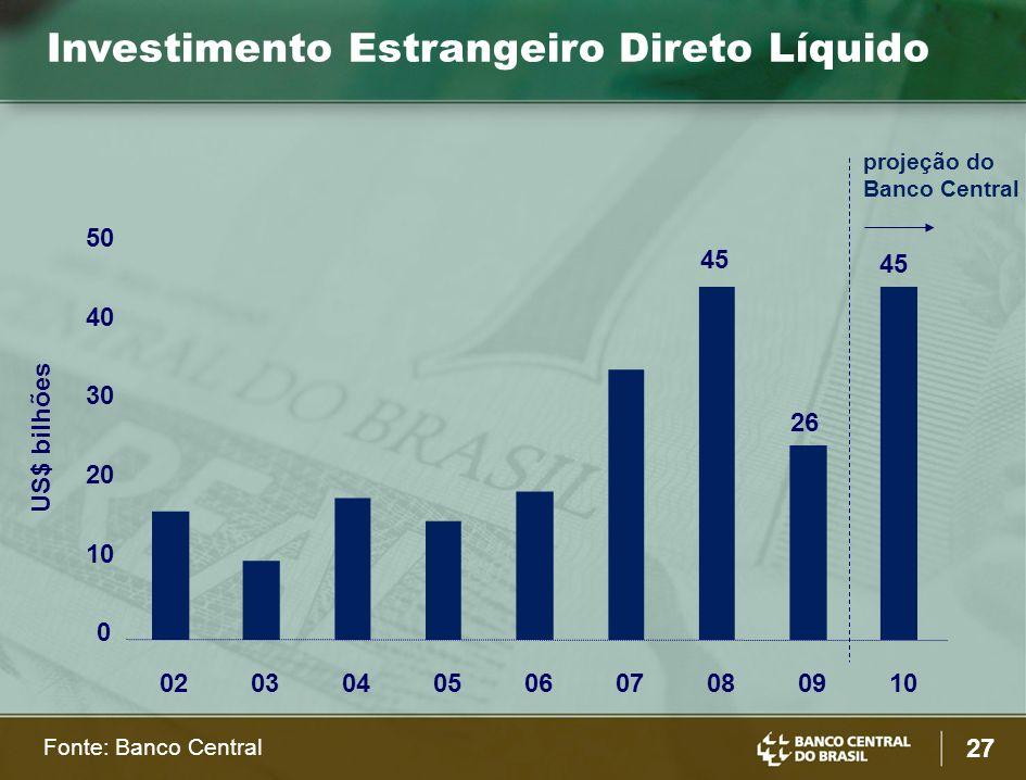 27 Investimento Estrangeiro Direto Líquido US$ bilhões projeção do Banco Central 020304050607080910 0 20 30 40 50 45 26 45 Fonte: Banco Central