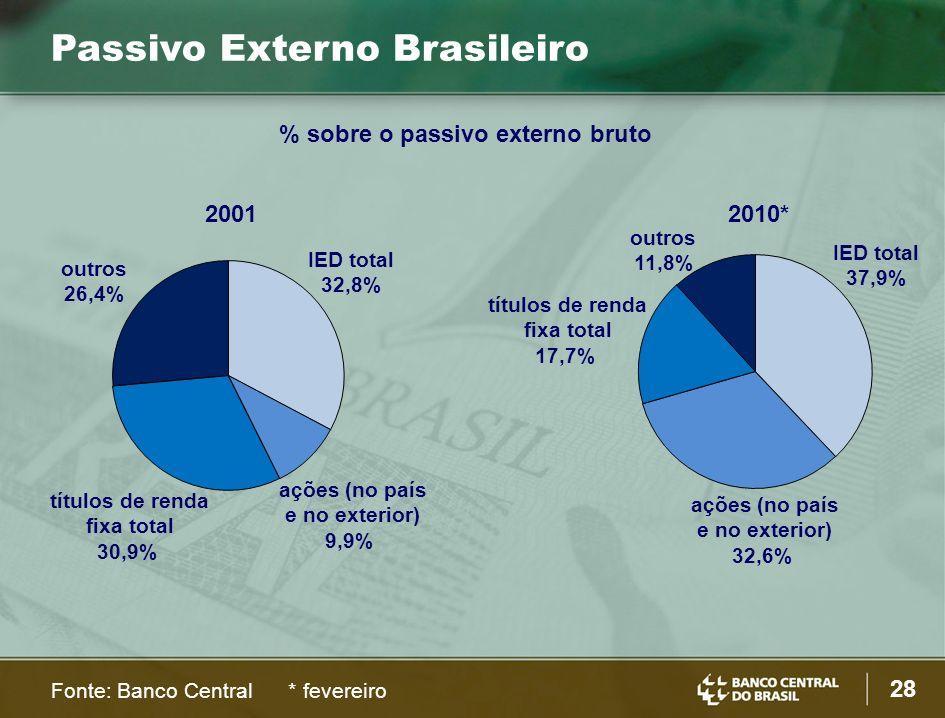 28 % sobre o passivo externo bruto Passivo Externo Brasileiro Fonte: Banco Central * fevereiro 20012010* IED total 37,9% ações (no país e no exterior) 32,6% títulos de renda fixa total 17,7% IED total 32,8% ações (no país e no exterior) 9,9% títulos de renda fixa total 30,9% outros 11,8% outros 26,4%
