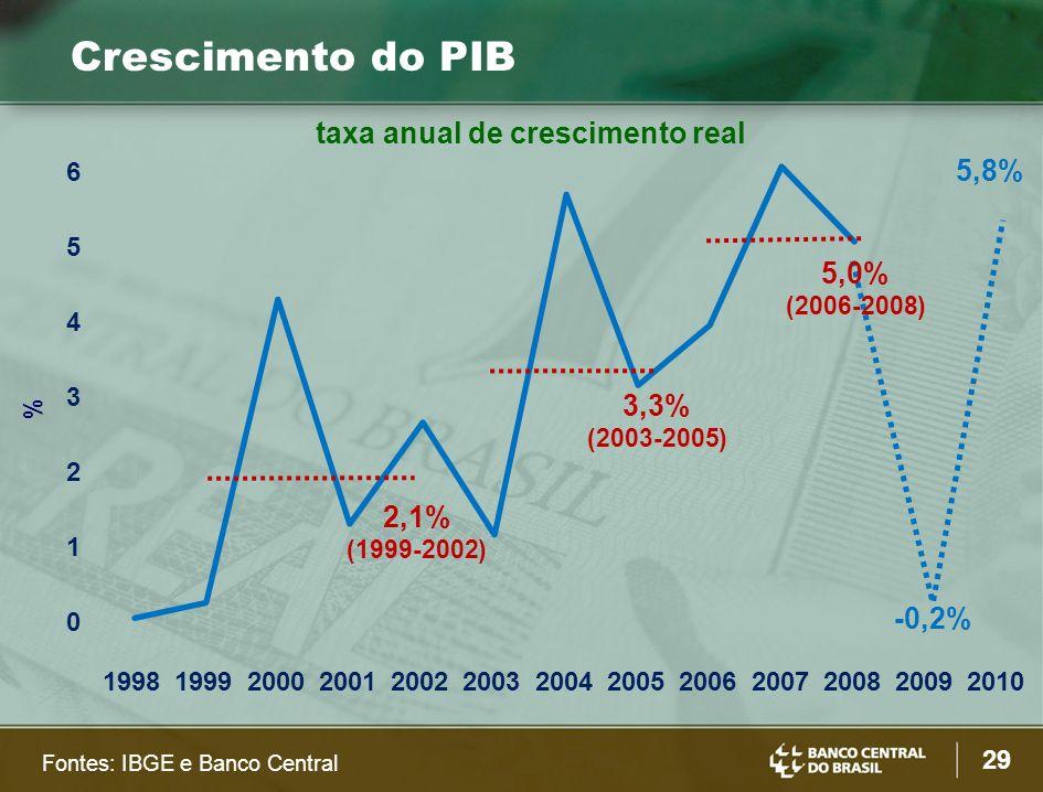 29 Crescimento do PIB taxa anual de crescimento real Fontes: IBGE e Banco Central 0 1 2 3 4 5 6 1998199920002001200220032004200520062007200820092010 % 2,1% (1999-2002) 3,3% (2003-2005) 5,0% (2006-2008) -0,2% 5,8%