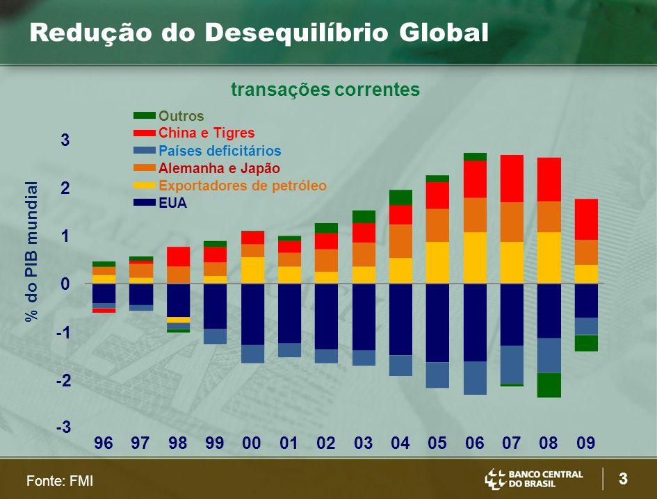 3 Redução do Desequilíbrio Global Fonte: FMI -3 -2 -1 0 1 2 3 9697989900010203040506070809 Outros China e Tigres Países deficitários Alemanha e Japão Exportadores de petróleo EUA % do PIB mundial transações correntes