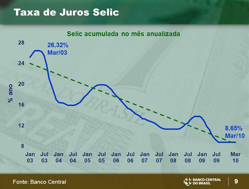 9 % ano Selic acumulada no mês anualizada 8 12 16 20 24 28 Jan 03 Jul 03 Jan 04 Jul 04 Jan 05 Jul 05 Jan 06 Jul 06 Jan 07 Jul 07 Jan 08 Jul 08 Jan 09 Jul 09 Mar 10 8,65% Mar/10 26,32% Mar/03 Taxa de Juros Selic Fonte: Banco Central