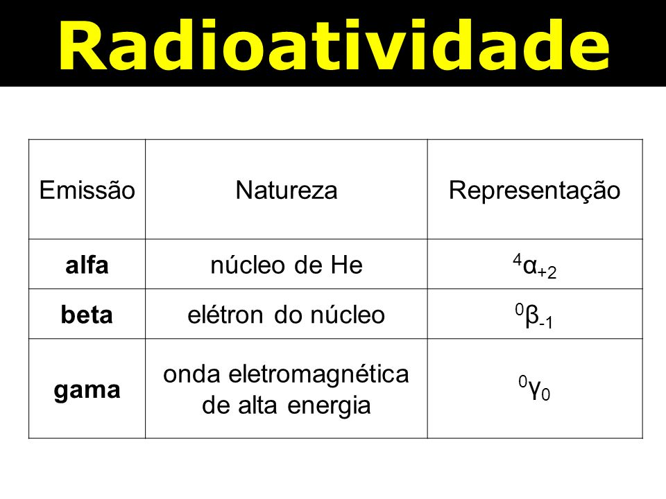 EmissãoNaturezaRepresentação alfanúcleo de He 4 α +2 betaelétron do núcleo 0 β -1 gama onda eletromagnética de alta energia 0γ00γ0
