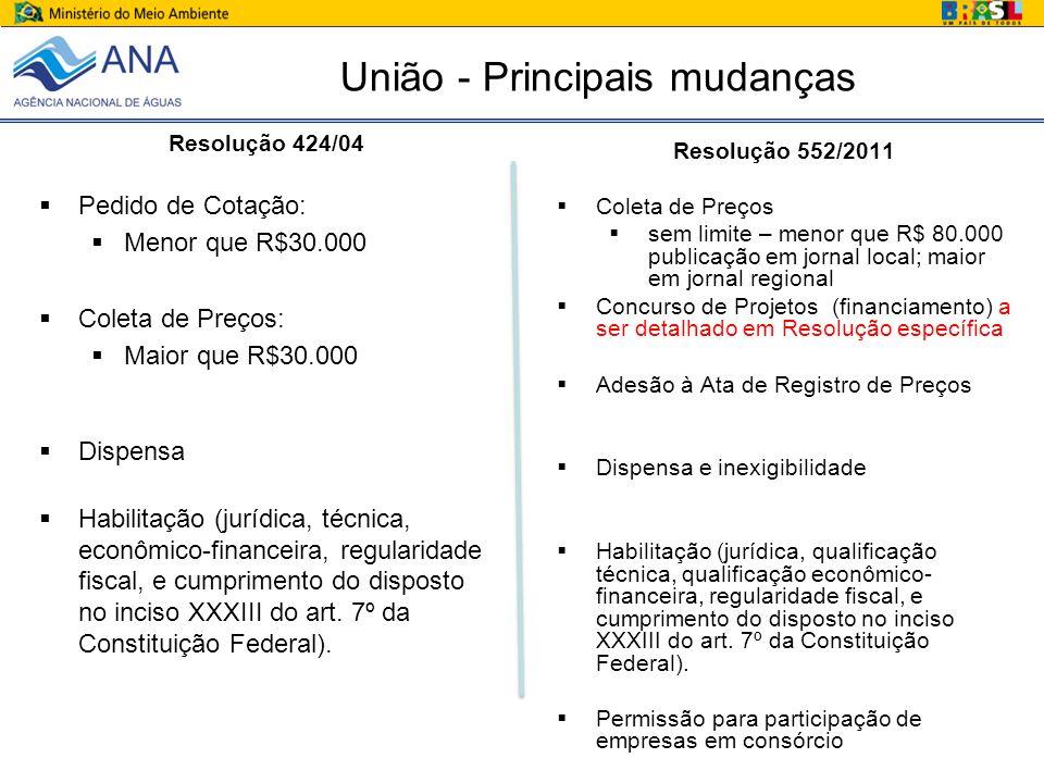 União - Principais mudanças Resolução 424/04 Pedido de Cotação: Menor que R$30.000 Coleta de Preços: Maior que R$30.000 Dispensa Habilitação (jurídica