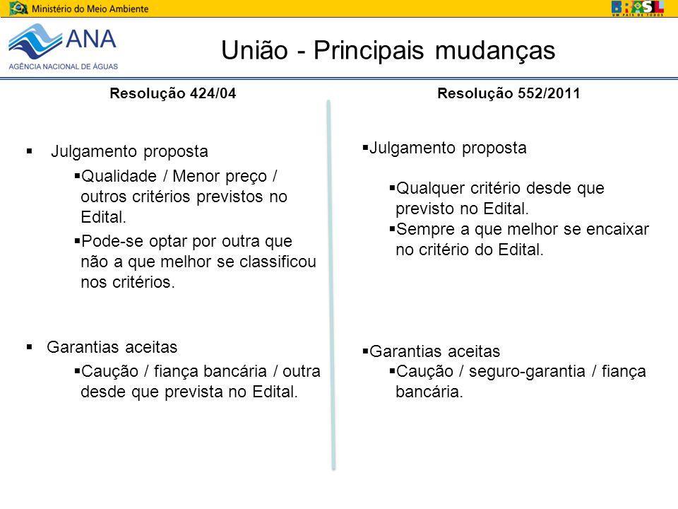 União - Principais mudanças Resolução 424/04 Julgamento proposta Qualidade / Menor preço / outros critérios previstos no Edital.