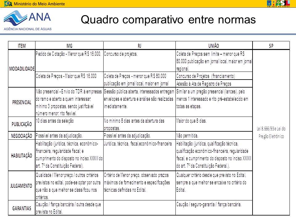 Quadro comparativo entre normas