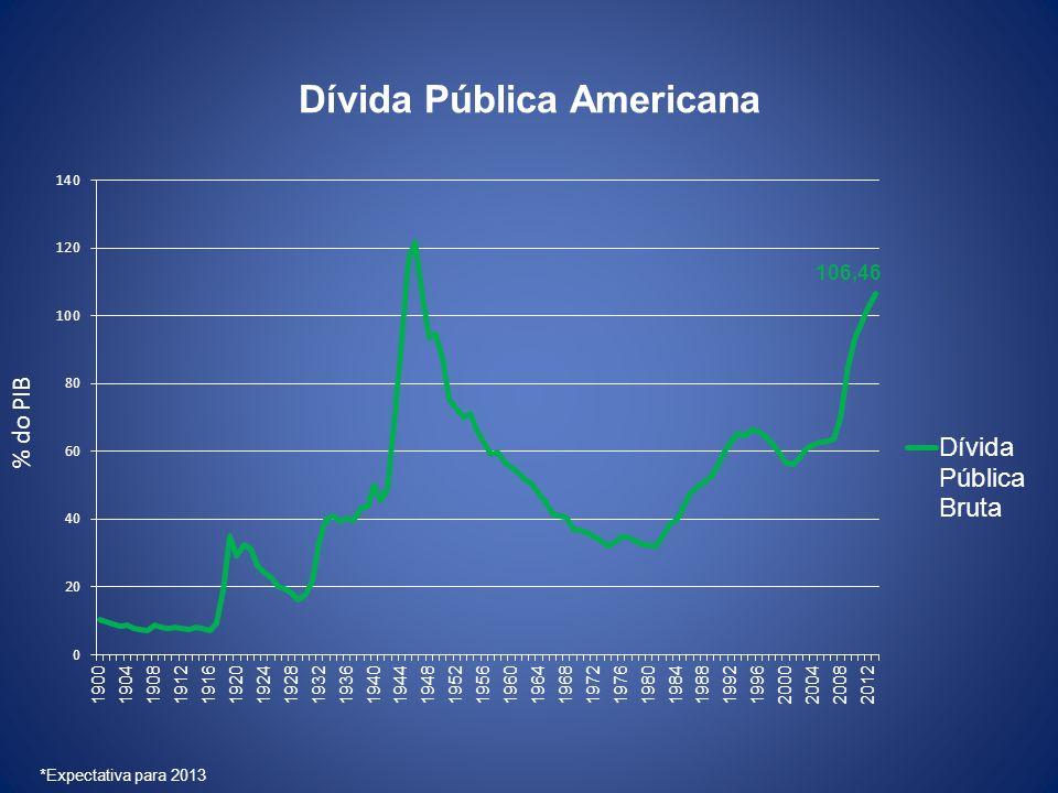 Dívida Pública Americana % do PIB