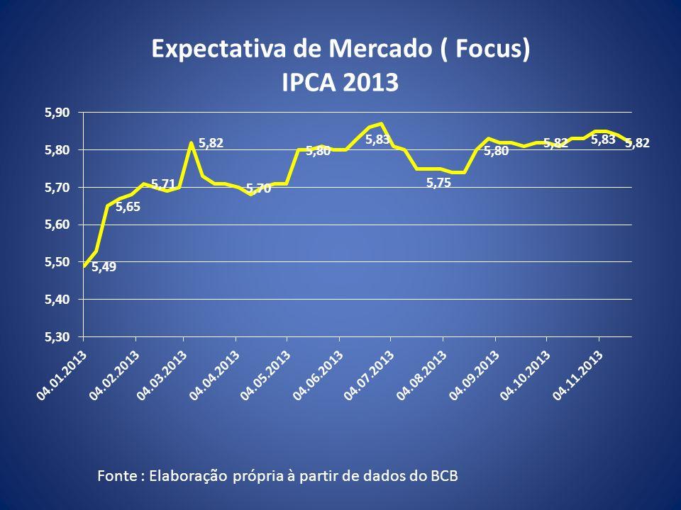 Expectativa de Mercado ( Focus) IPCA 2013 Fonte : Elaboração própria à partir de dados do BCB