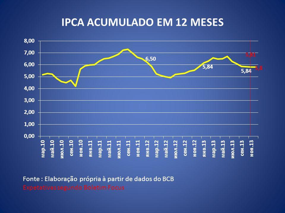 IPCA ACUMULADO EM 12 MESES Fonte : Elaboração própria à partir de dados do BCB Expetativas segundo Boletim Focus