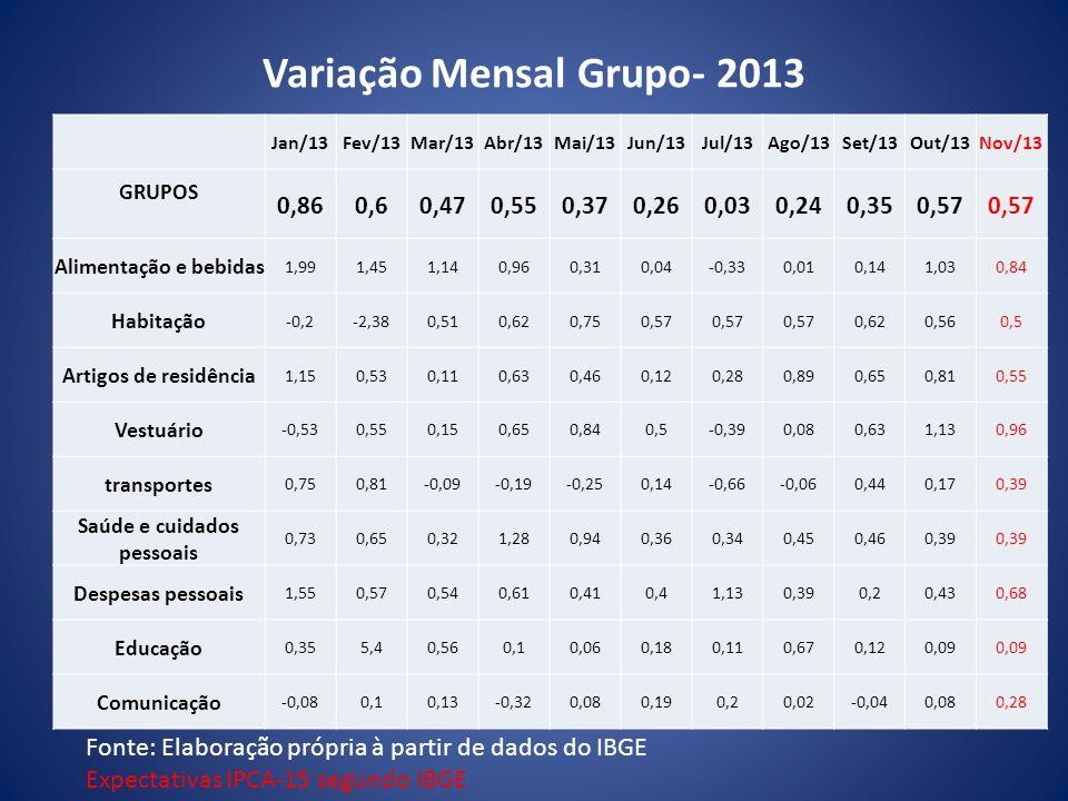 Variação Mensal Grupo- 2013 Jan/13Fev/13Mar/13Abr/13Mai/13Jun/13Jul/13Ago/13Set/13Out/13Nov/13 GRUPOS 0,860,60,470,550,370,260,030,240,350,57 Alimenta