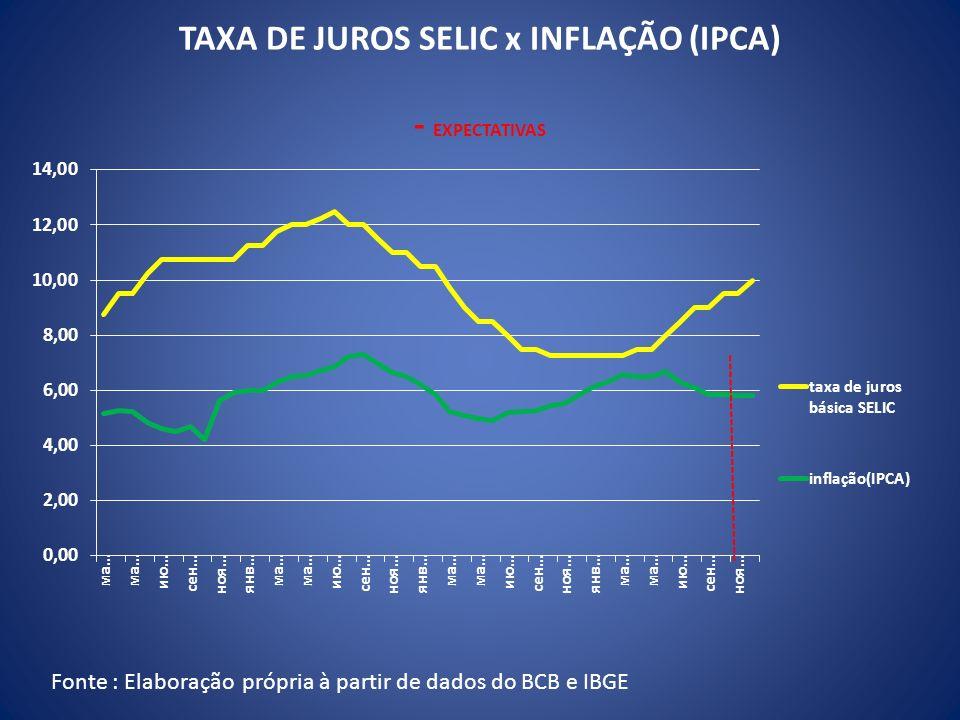 TAXA DE JUROS SELIC x INFLAÇÃO (IPCA) - EXPECTATIVAS Fonte : Elaboração própria à partir de dados do BCB e IBGE