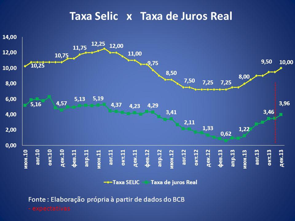 Taxa Selic x Taxa de Juros Real Fonte : Elaboração própria à partir de dados do BCB - expectativas