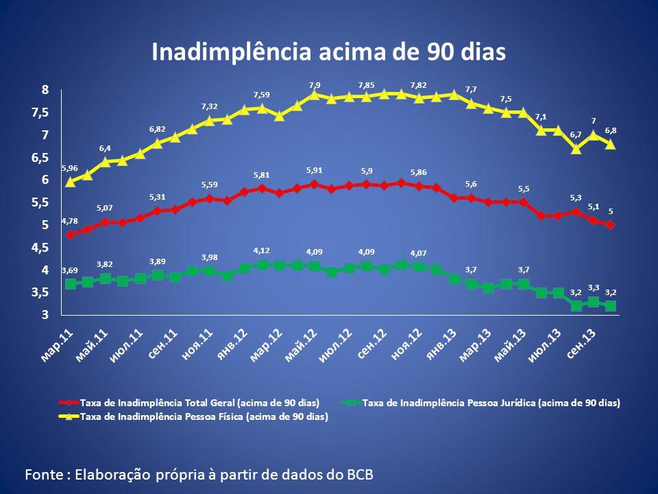 Inadimplência acima de 90 dias Fonte : Elaboração própria à partir de dados do BCB