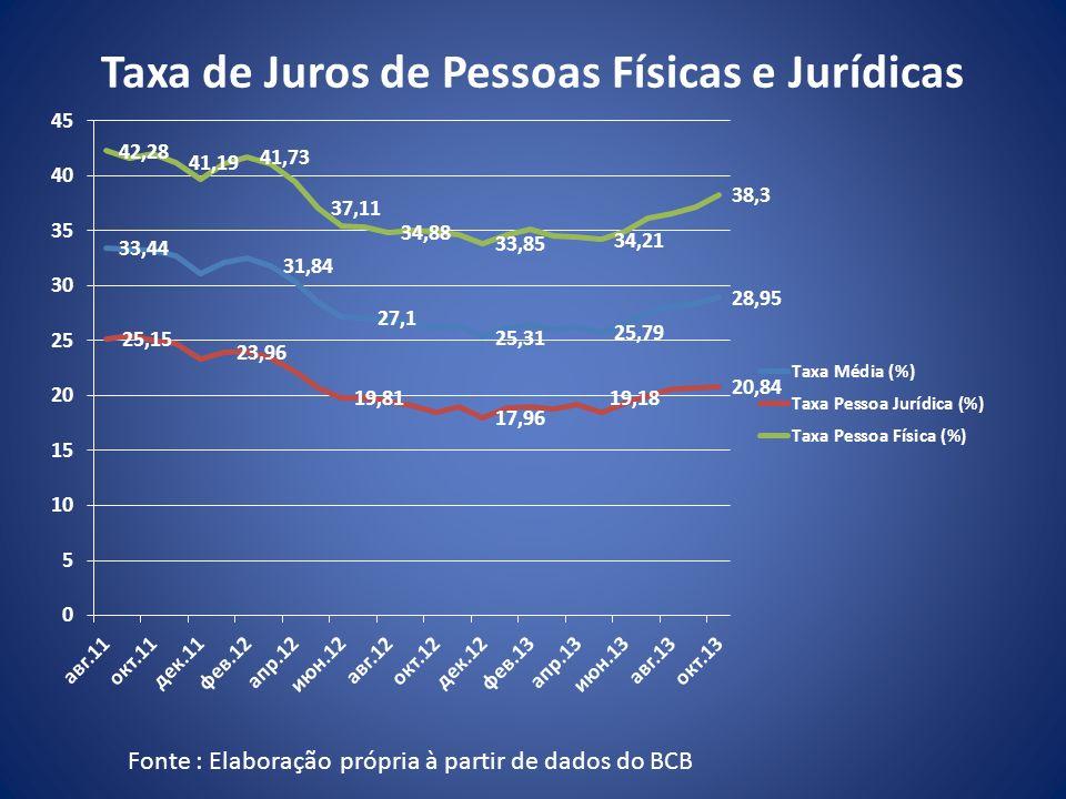 Taxa de Juros de Pessoas Físicas e Jurídicas Fonte : Elaboração própria à partir de dados do BCB