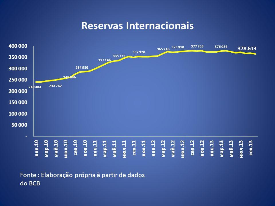 Reservas Internacionais Fonte : Elaboração própria à partir de dados do BCB