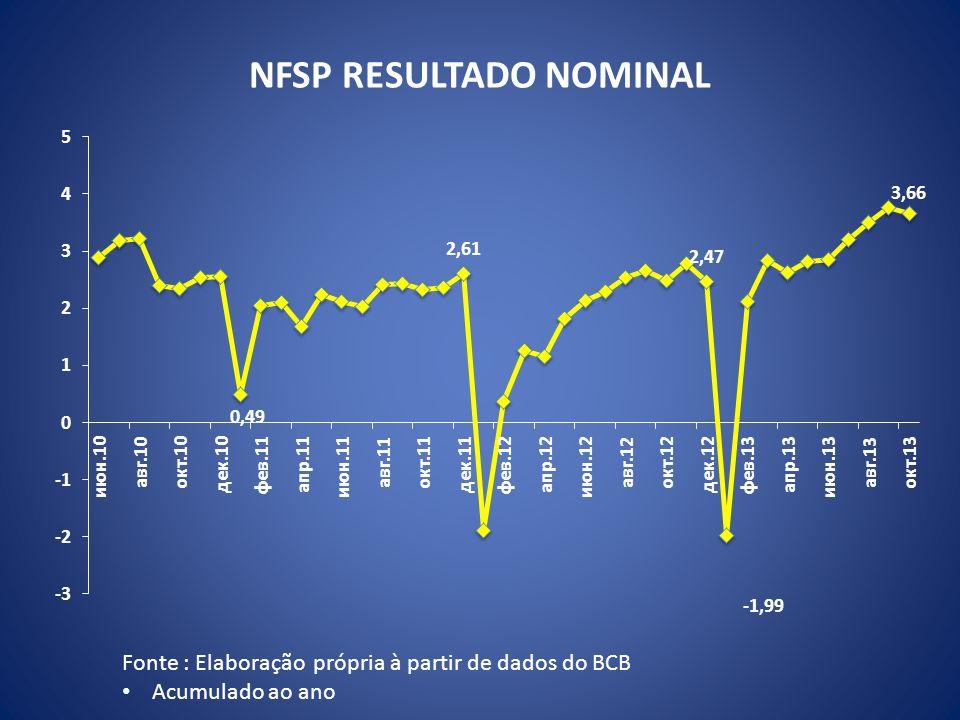 NFSP RESULTADO NOMINAL Fonte : Elaboração própria à partir de dados do BCB Acumulado ao ano