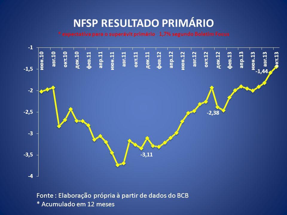 NFSP RESULTADO PRIMÁRIO * expectativa para o superávit primário 1,7% segundo Boletim Focus Fonte : Elaboração própria à partir de dados do BCB * Acumu