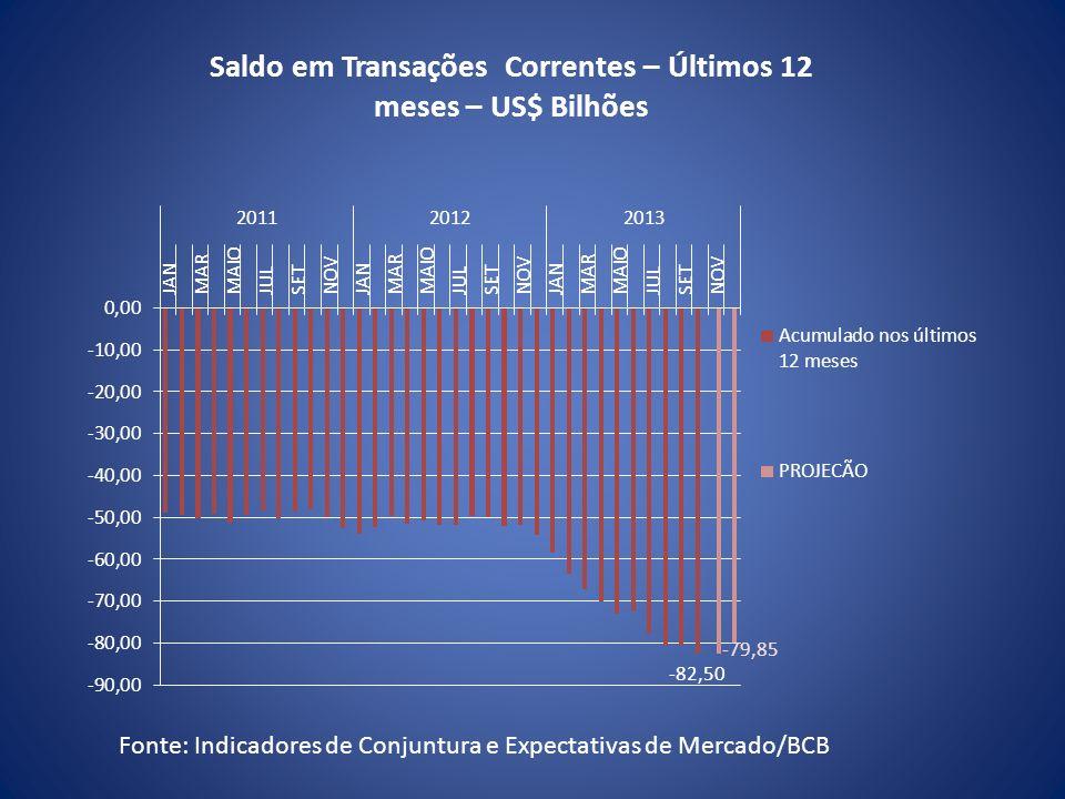 Fonte: Indicadores de Conjuntura e Expectativas de Mercado/BCB Saldo em Transações Correntes – Últimos 12 meses – US$ Bilhões