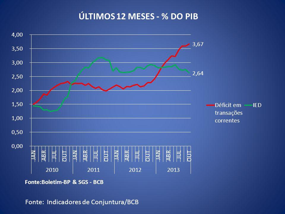 Fonte: Indicadores de Conjuntura/BCB ÚLTIMOS 12 MESES - % DO PIB