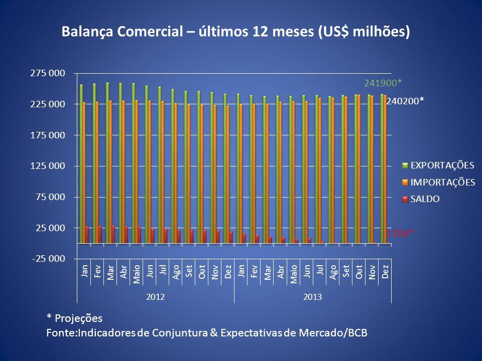 * Projeções Fonte:Indicadores de Conjuntura & Expectativas de Mercado/BCB Balança Comercial – últimos 12 meses (US$ milhões)